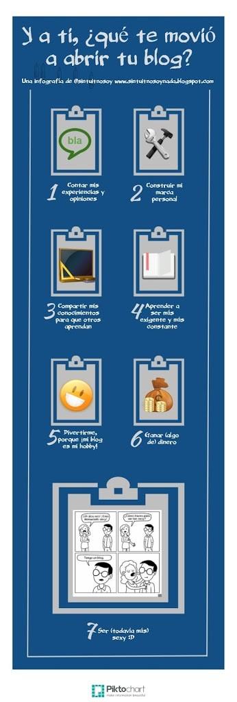 infografía motivos para blog