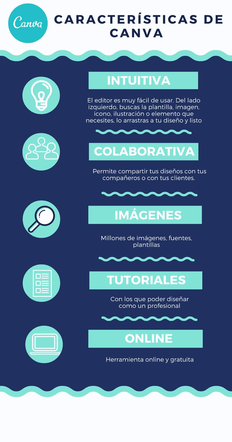 infografía sobre canva